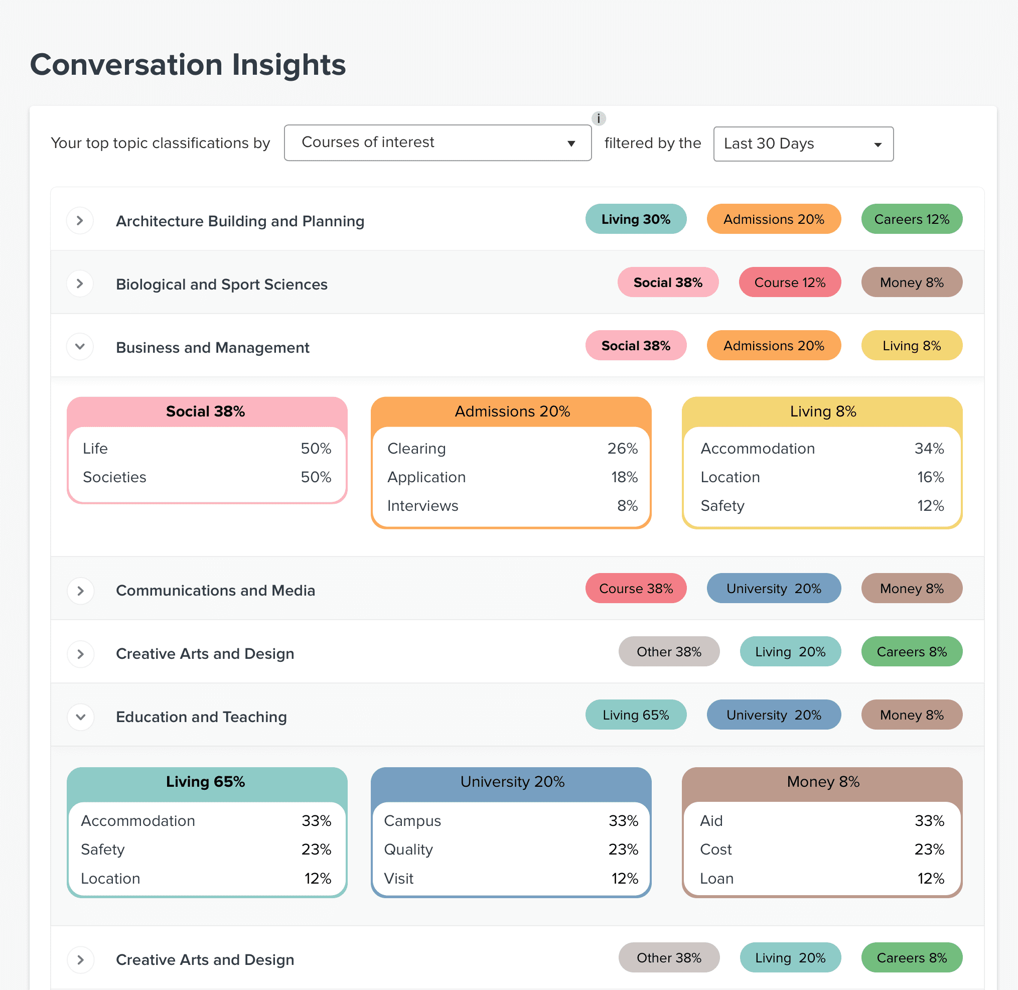 Conversation Insights: powerful data from your student chats